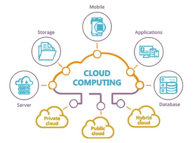 IPB-S001/SKB-282|Cloud Computing (Pilihan JN)|M. Ruslan, M.Kom